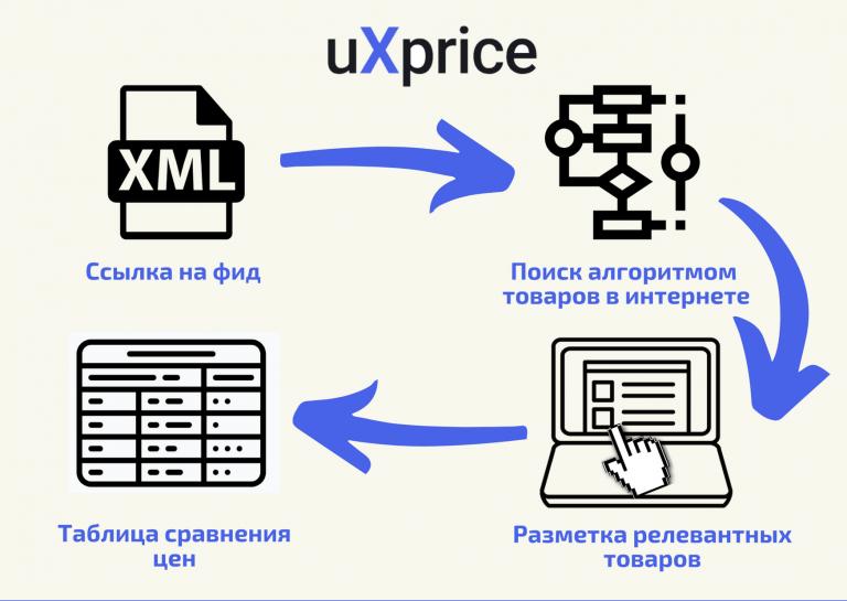 Схема работы сервиса мониторинга цен конкурентов