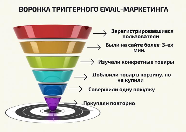 Воронка триггерного Email-маркетинга