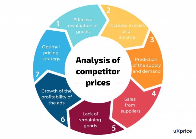 Analysis of competitor prices